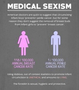 Medical Sexism